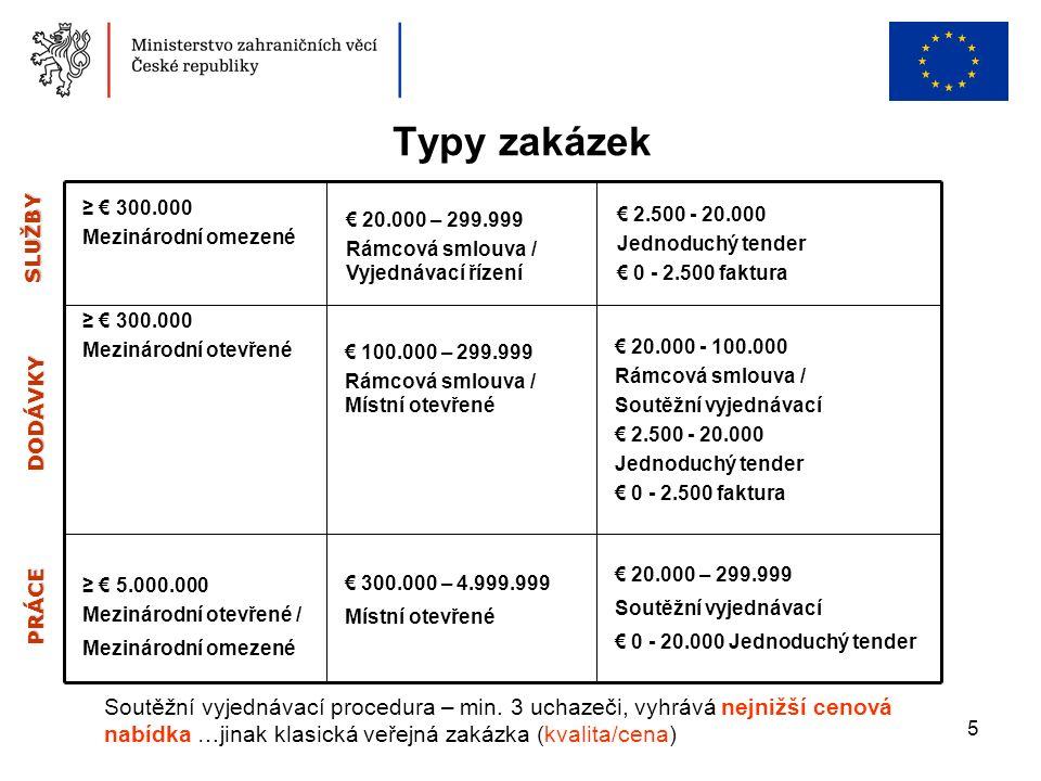 5 Typy zakázek Soutěžní vyjednávací procedura – min.