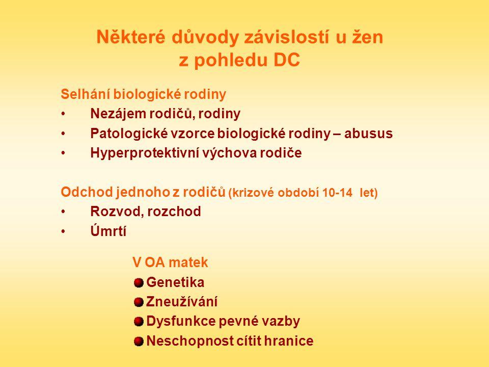 Některé důvody závislostí u žen z pohledu DC Selhání biologické rodiny Nezájem rodičů, rodiny Patologické vzorce biologické rodiny – abusus Hyperprote