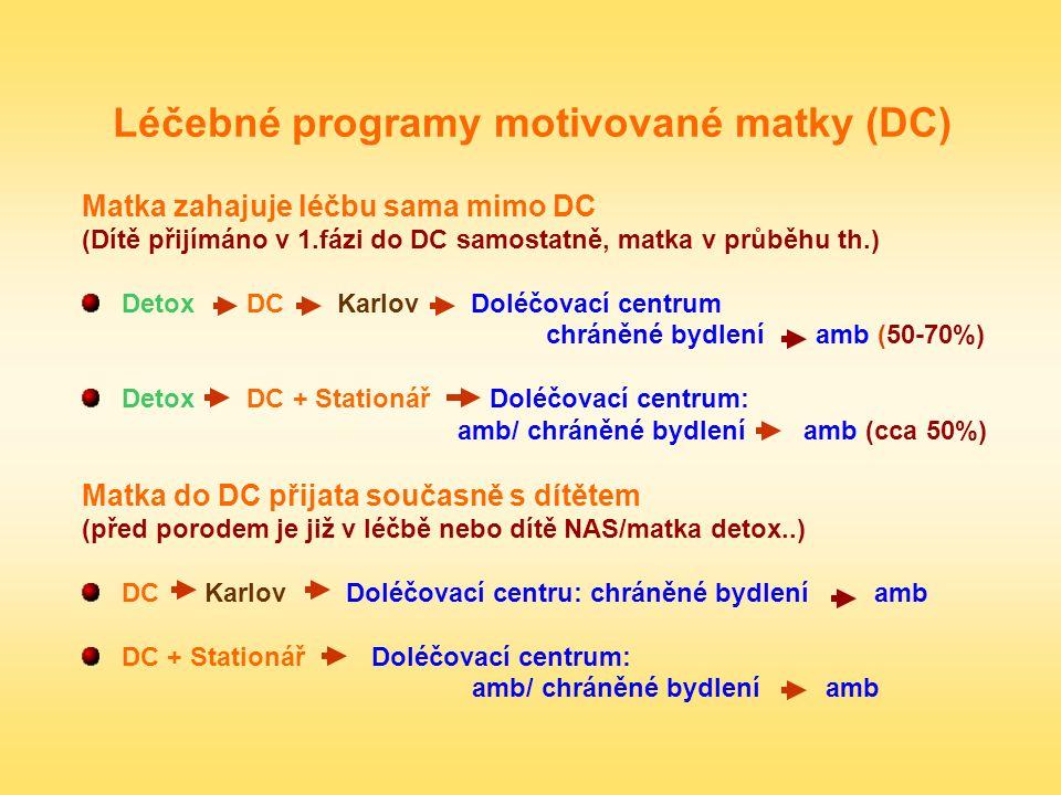 Léčebné programy motivované matky (DC) Matka zahajuje léčbu sama mimo DC (Dítě přijímáno v 1.fázi do DC samostatně, matka v průběhu th.) Detox DC Karl