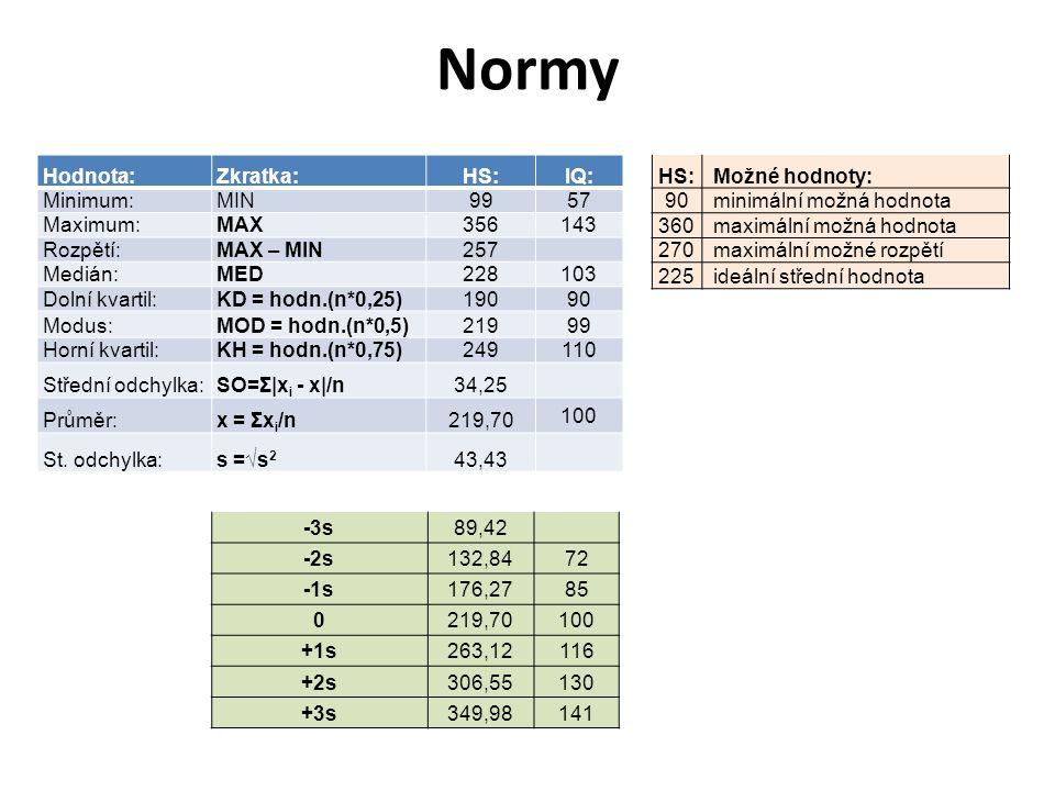 Normy Hodnota:Zkratka:HS:IQ: Minimum:MIN9957 Maximum:MAX356143 Rozpětí:MAX – MIN257 Medián:MED228103 Dolní kvartil:KD = hodn.(n*0,25)19090 Modus:MOD =