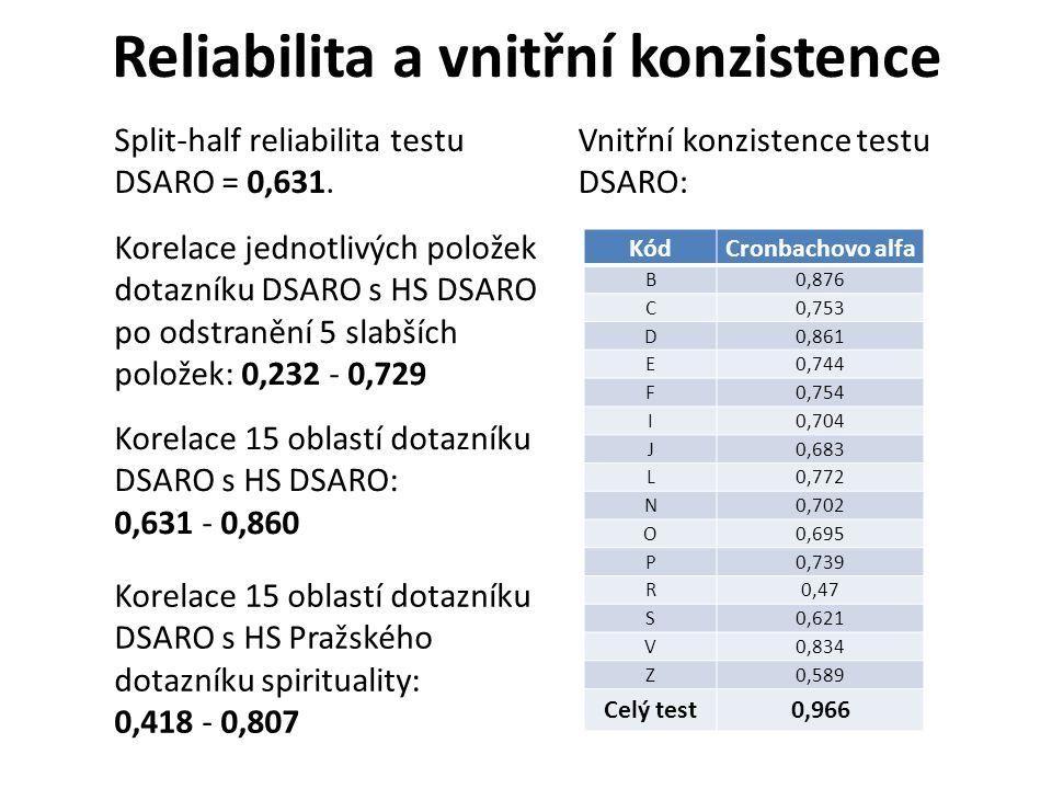 Reliabilita a vnitřní konzistence KódCronbachovo alfa B0,876 C0,753 D0,861 E0,744 F0,754 I0,704 J0,683 L0,772 N0,702 O0,695 P0,739 R0,47 S0,621 V0,834