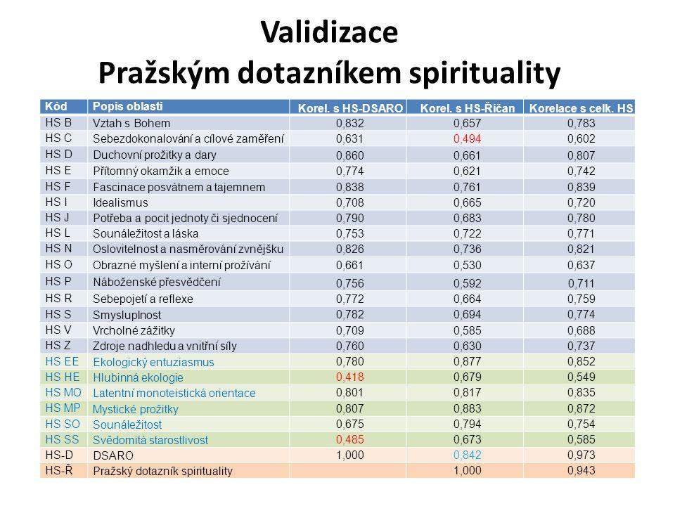 KódPopis oblasti Korel. s HS-DSAROKorel. s HS-ŘíčanKorelace s celk. HS HS BVztah s Bohem 0,8320,6570,783 HS CSebezdokonalování a cílové zaměření 0,631