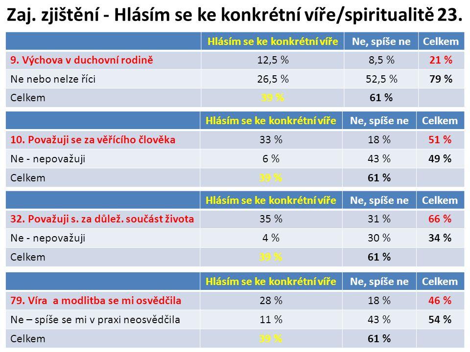 Zaj. zjištění - Hlásím se ke konkrétní víře/spiritualitě 23. Hlásím se ke konkrétní vířeNe, spíše neCelkem 9. Výchova v duchovní rodině12,5 %8,5 %21 %