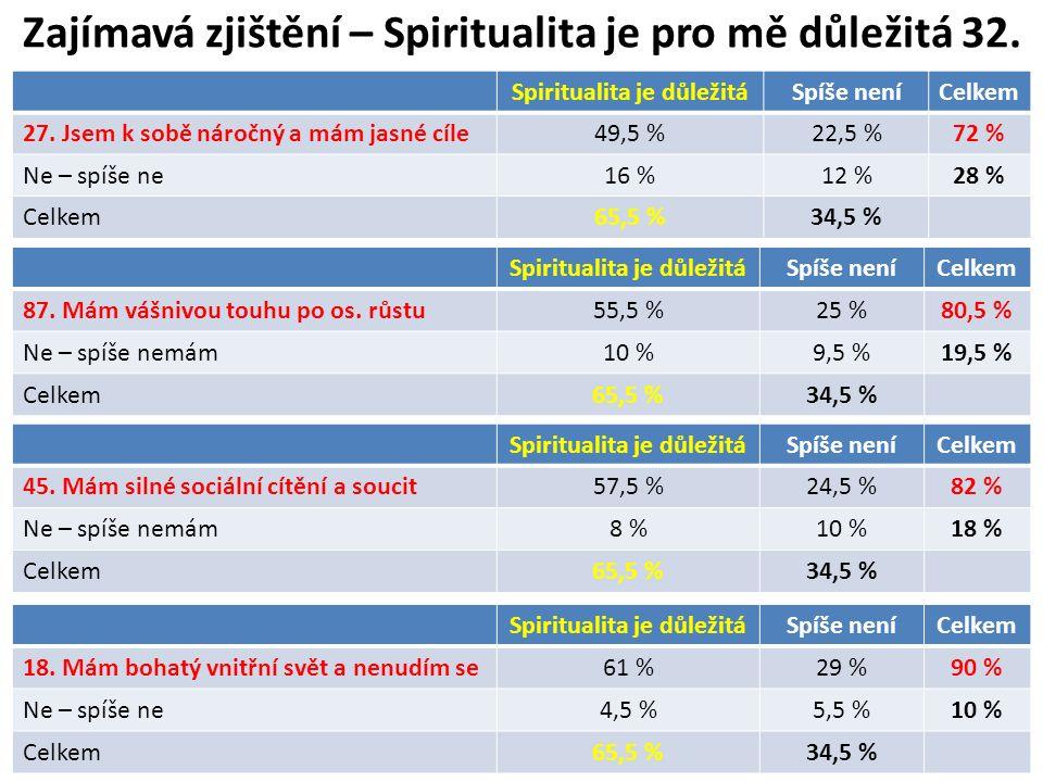 Zajímavá zjištění – Spiritualita je pro mě důležitá 32. Spiritualita je důležitáSpíše neníCelkem 27. Jsem k sobě náročný a mám jasné cíle49,5 %22,5 %7
