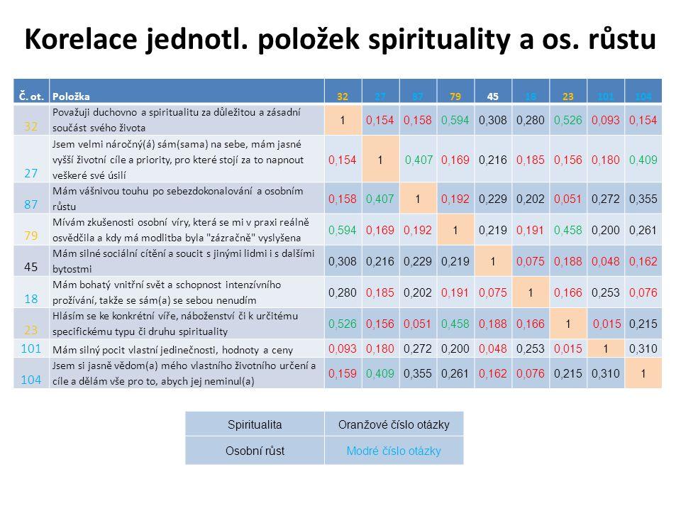 Korelace jednotl. položek spirituality a os. růstu Č. ot.Položka32278779451823101104 32 Považuji duchovno a spiritualitu za důležitou a zásadní součás