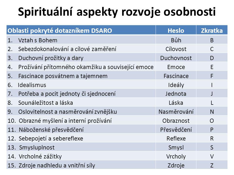 Spirituální aspekty rozvoje osobnosti Oblasti pokryté dotazníkem DSAROHesloZkratka 1. Vztah s BohemBůhB 2. Sebezdokonalování a cílové zaměřeníCílovost