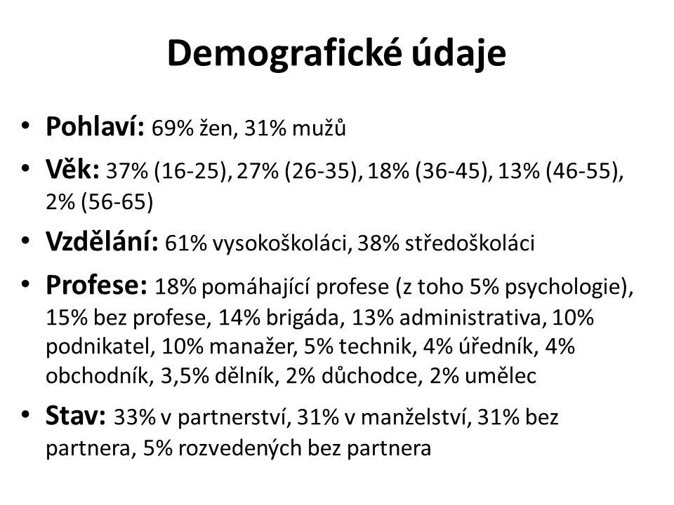 Demografické údaje Pohlaví: 69% žen, 31% mužů Věk: 37% (16-25), 27% (26-35), 18% (36-45), 13% (46-55), 2% (56-65) Vzdělání: 61% vysokoškoláci, 38% stř
