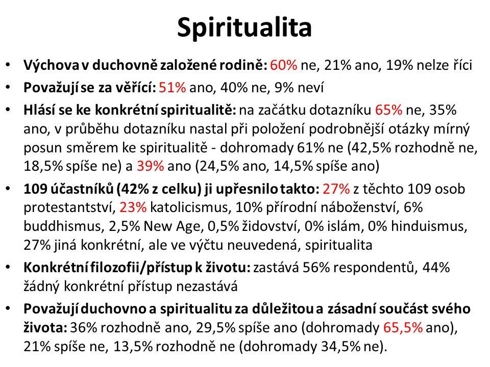 Spiritualita Výchova v duchovně založené rodině: 60% ne, 21% ano, 19% nelze říci Považují se za věřící: 51% ano, 40% ne, 9% neví Hlásí se ke konkrétní