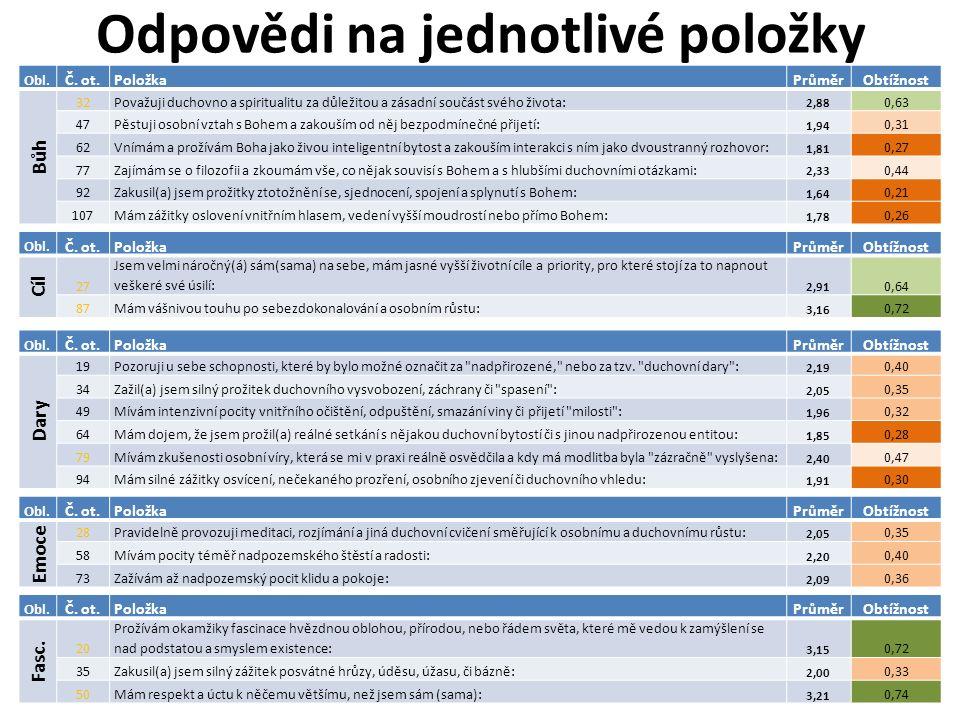 Odpovědi na jednotlivé položky Obl.Č.