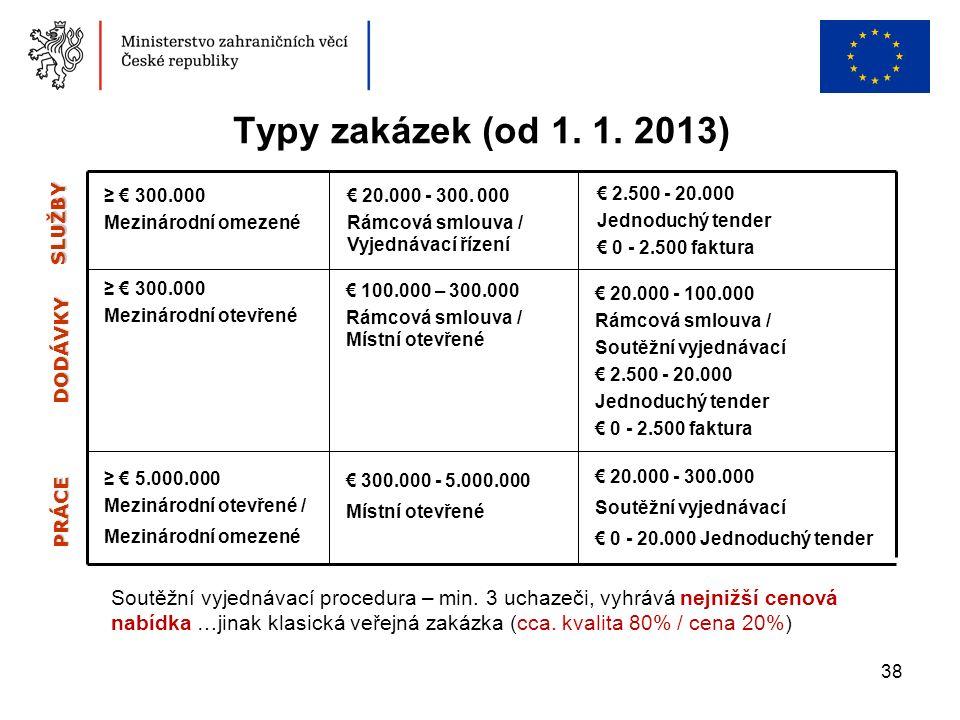 38 Typy zakázek (od 1. 1. 2013) Soutěžní vyjednávací procedura – min. 3 uchazeči, vyhrává nejnižší cenová nabídka …jinak klasická veřejná zakázka (cca
