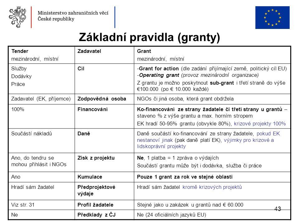 43 Základní pravidla (granty) Tender mezinárodní, místní ZadavatelGrant mezinárodní, místní Služby Dodávky Práce Cíl-Grant for action (dle zadání přij