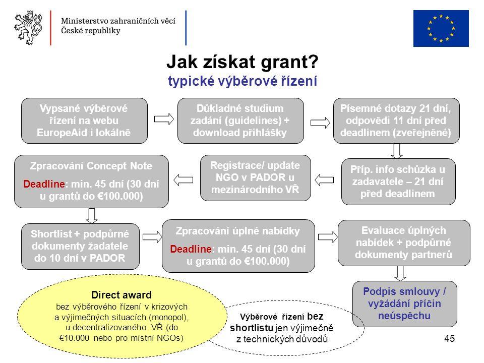 45 Zpracování Concept Note Deadline: min. 45 dní (30 dní u grantů do €100.000) Vypsané výběrové řízení na webu EuropeAid i lokálně Důkladné studium za