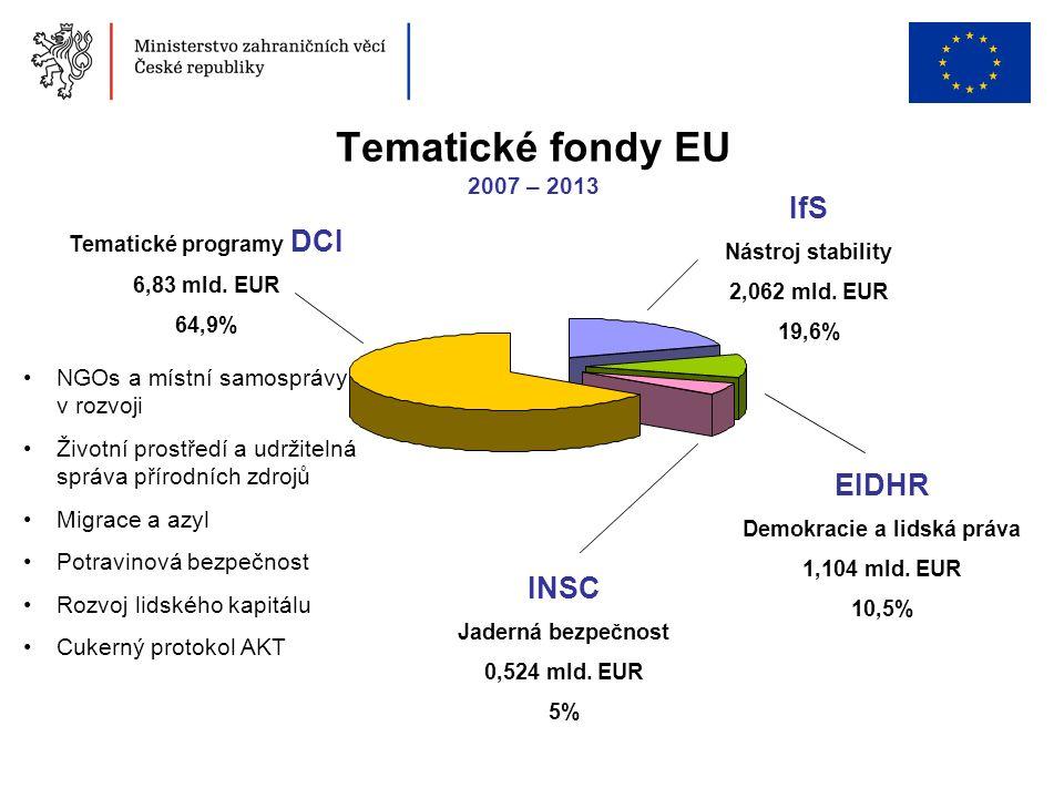 Tematické fondy EU 2007 – 2013 NGOs a místní samosprávy v rozvoji Životní prostředí a udržitelná správa přírodních zdrojů Migrace a azyl Potravinová b