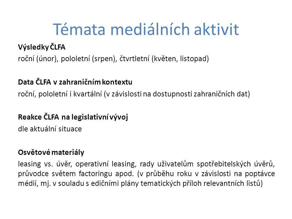 Témata mediálních aktivit Výsledky ČLFA roční (únor), pololetní (srpen), čtvrtletní (květen, listopad) Data ČLFA v zahraničním kontextu roční, pololetní i kvartální (v závislosti na dostupnosti zahraničních dat) Reakce ČLFA na legislativní vývoj dle aktuální situace Osvětové materiály leasing vs.