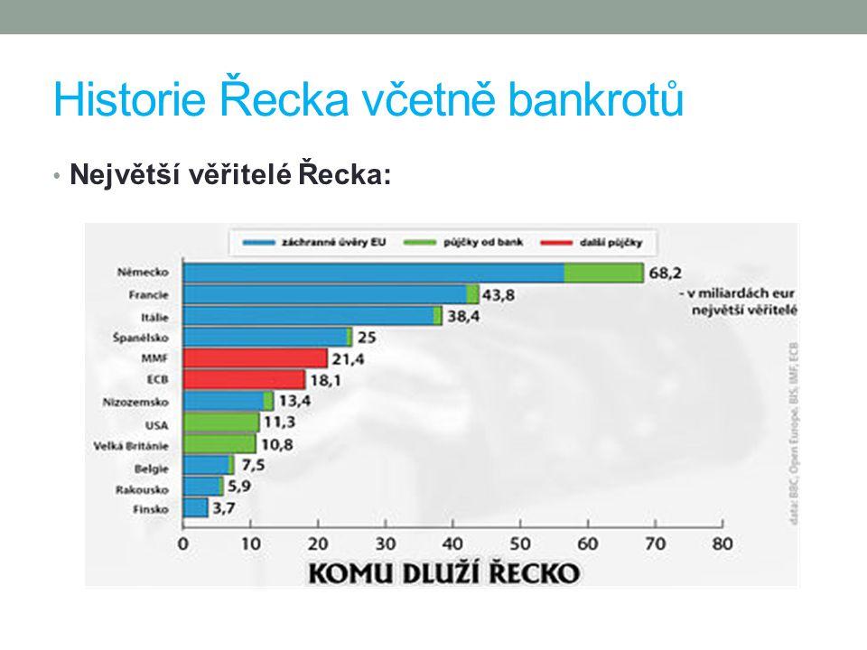 Historie Řecka včetně bankrotů Největší věřitelé Řecka: