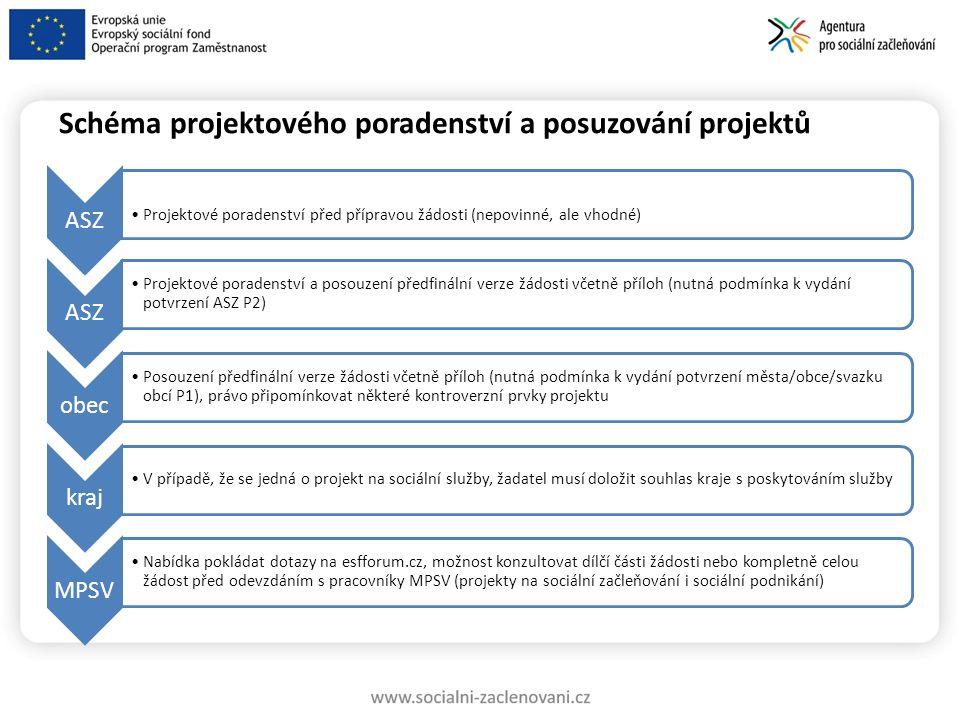 Postup v projektovém poradenství ze strany ASZ Celistvé projektové poradenství – délka max.