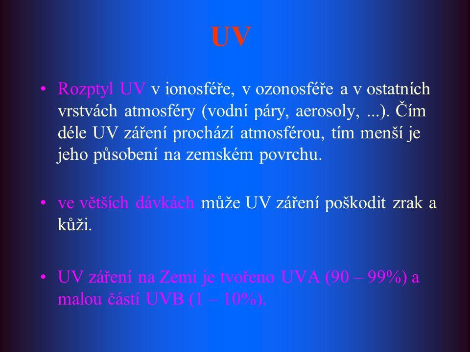UV Rozptyl UV v ionosféře, v ozonosféře a v ostatních vrstvách atmosféry (vodní páry, aerosoly,...). Čím déle UV záření prochází atmosférou, tím menší