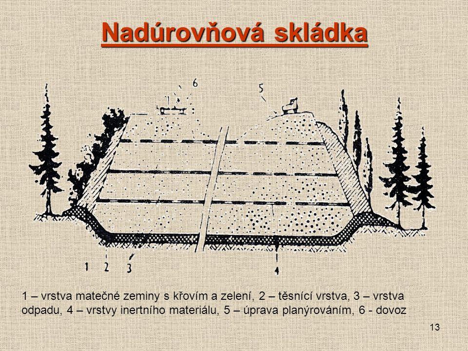 13 Nadúrovňová skládka 1 – vrstva matečné zeminy s křovím a zelení, 2 – těsnící vrstva, 3 – vrstva odpadu, 4 – vrstvy inertního materiálu, 5 – úprava planýrováním, 6 - dovoz