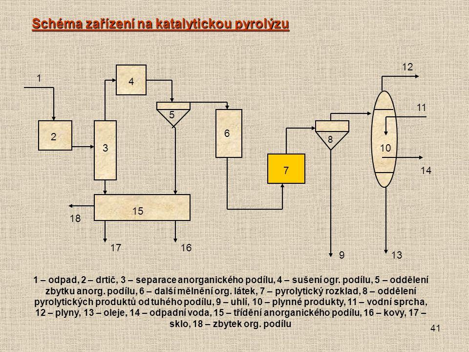 41 Schéma zařízení na katalytickou pyrolýzu 2 1 3 4 6 7 5 8 9 15 18 1716 13 14 11 12 10 1 – odpad, 2 – drtič, 3 – separace anorganického podílu, 4 – sušení ogr.