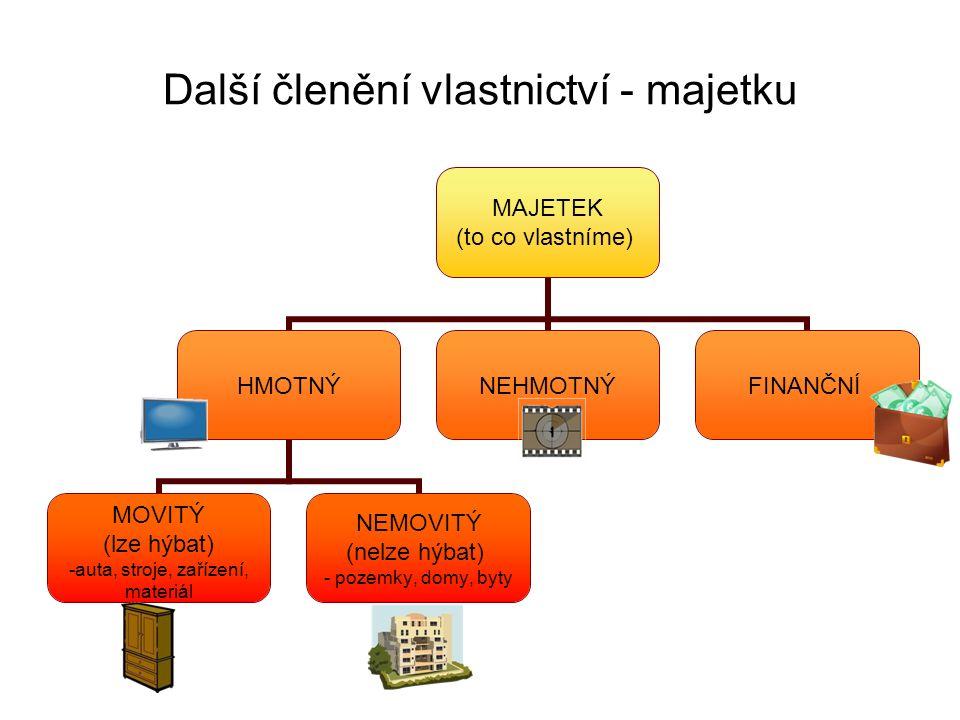 Další členění vlastnictví - majetku MAJETEK (to co vlastníme) HMOTNÝ MOVITÝ (lze hýbat) auta, stroje, zařízení, materiál NEMOVITÝ (nelze hýbat) - pozemky, domy, byty NEHMOTNÝFINANČNÍ