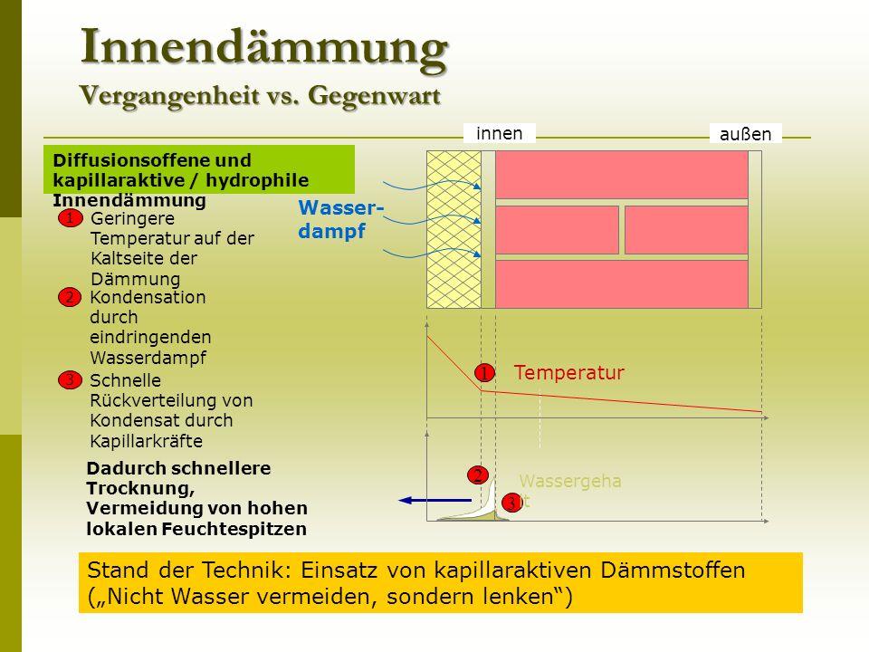Innendämmung Vergangenheit vs.
