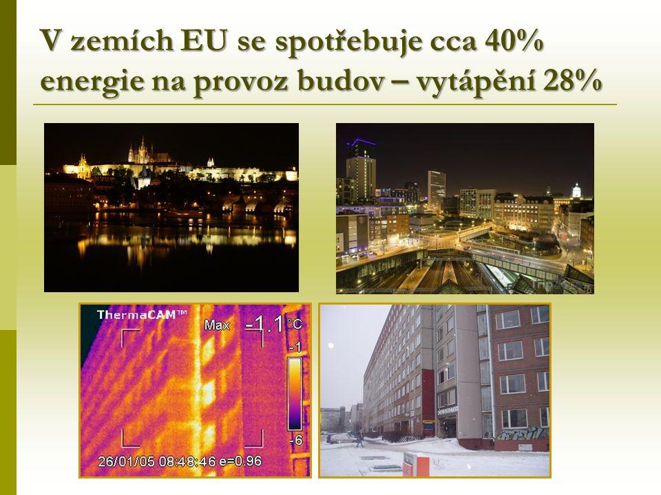 V zemích EU se spotřebuje cca 40% energie na provoz budov – vytápění 28%