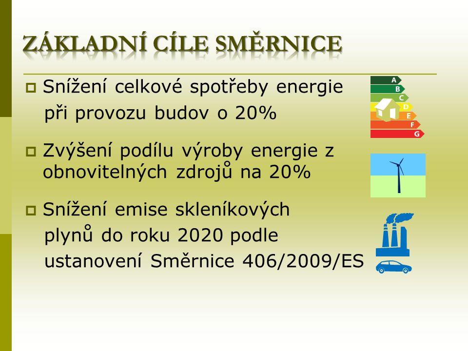  Snížení celkové spotřeby energie při provozu budov o 20%  Zvýšení podílu výroby energie z obnovitelných zdrojů na 20%  Snížení emise skleníkových plynů do roku 2020 podle ustanovení Směrnice 406/2009/ES
