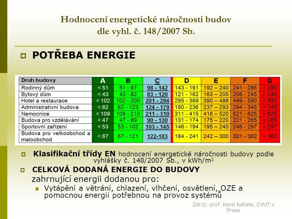 Hodnocení energetické náročnosti budov dle vyhl. č.