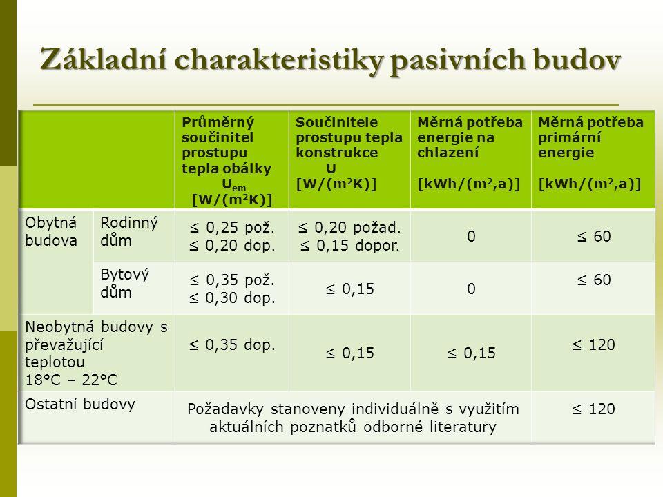 Základní charakteristiky pasivních budov