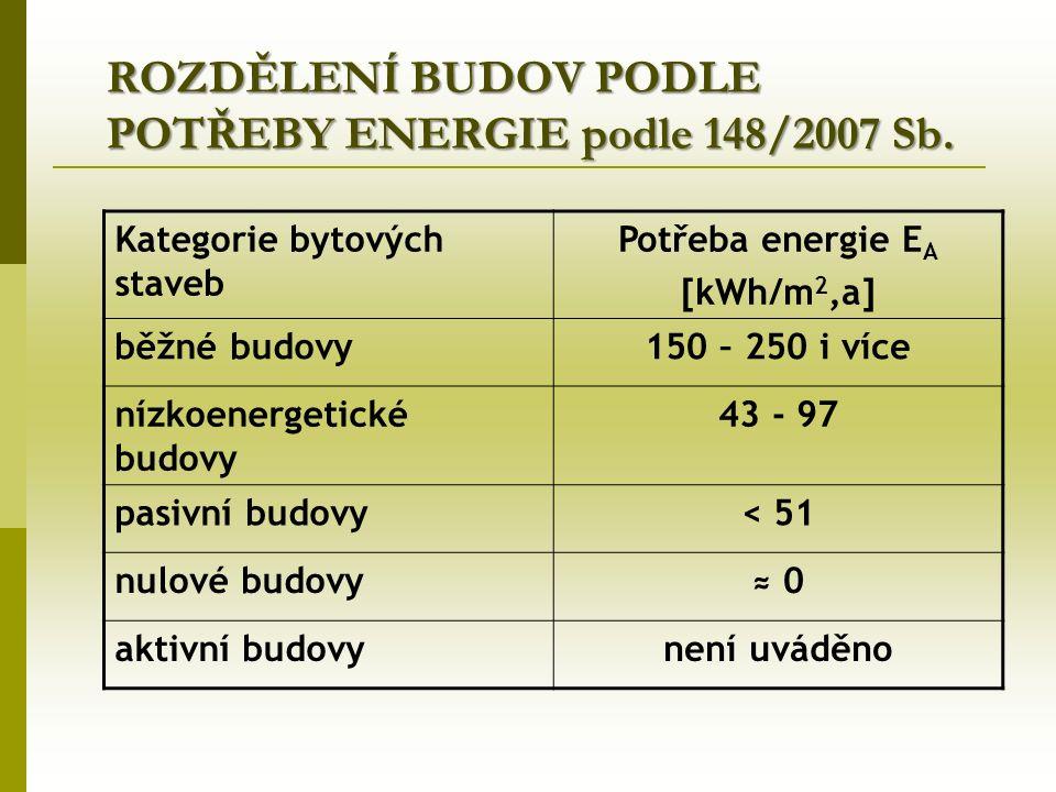 ROZDĚLENÍ BUDOV PODLE POTŘEBY ENERGIE podle 148/2007 Sb.