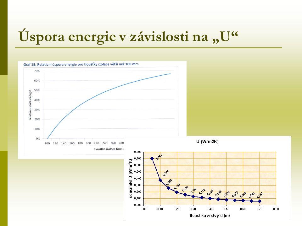 """Úspora energie v závislosti na """"U"""