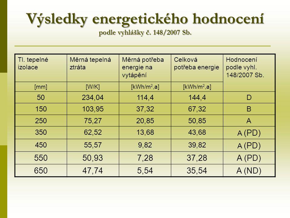 Výsledky energetického hodnocení podle vyhlášky č.