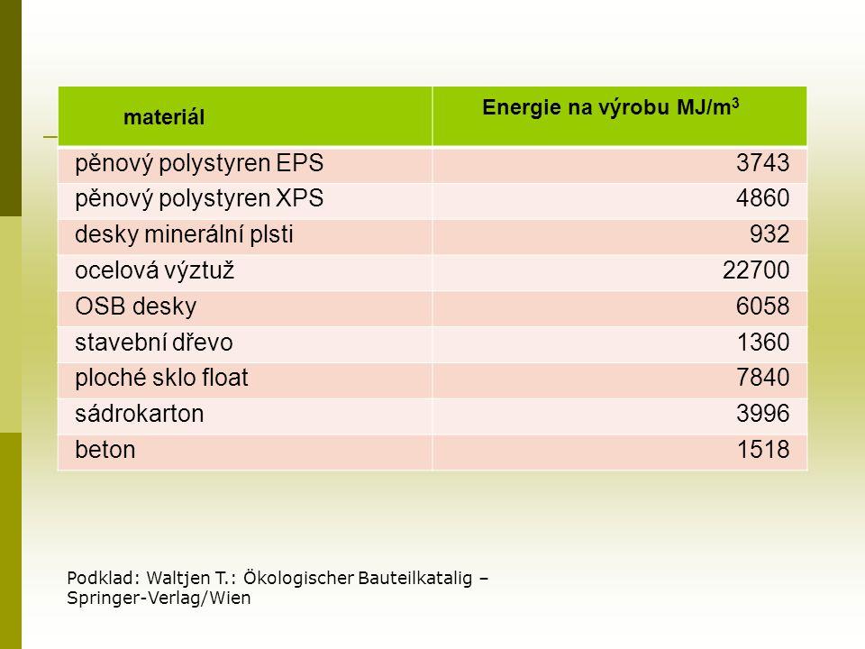 materiál Energie na výrobu MJ/m 3 pěnový polystyren EPS3743 pěnový polystyren XPS4860 desky minerální plsti932 ocelová výztuž22700 OSB desky6058 stavební dřevo1360 ploché sklo float7840 sádrokarton3996 beton1518 Podklad: Waltjen T.: Ökologischer Bauteilkatalig – Springer-Verlag/Wien
