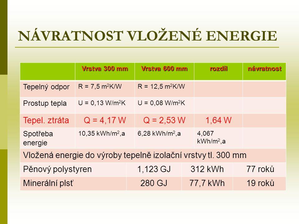 NÁVRATNOST VLOŽENÉ ENERGIE Vrstva 300 mm Vrstva 600 mm rozdílnávratnost Tepelný odpor R = 7,5 m 2 K/WR = 12,5 m 2 K/W Prostup tepla U = 0,13 W/m 2 KU = 0,08 W/m 2 K Tepel.