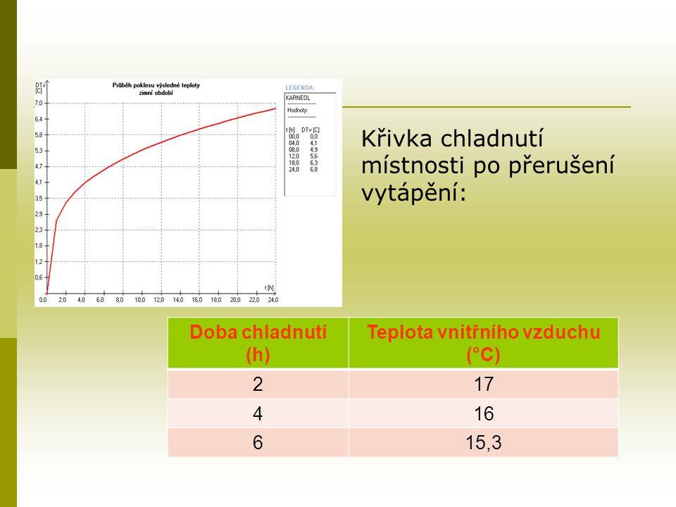 Křivka chladnutí místnosti po přerušení vytápění: Doba chladnutí (h) Teplota vnitřního vzduchu (°C) 217 416 615,3