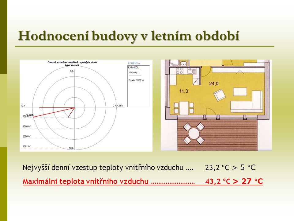 Hodnocení budovy v letním období Nejvyšší denní vzestup teploty vnitřního vzduchu ….
