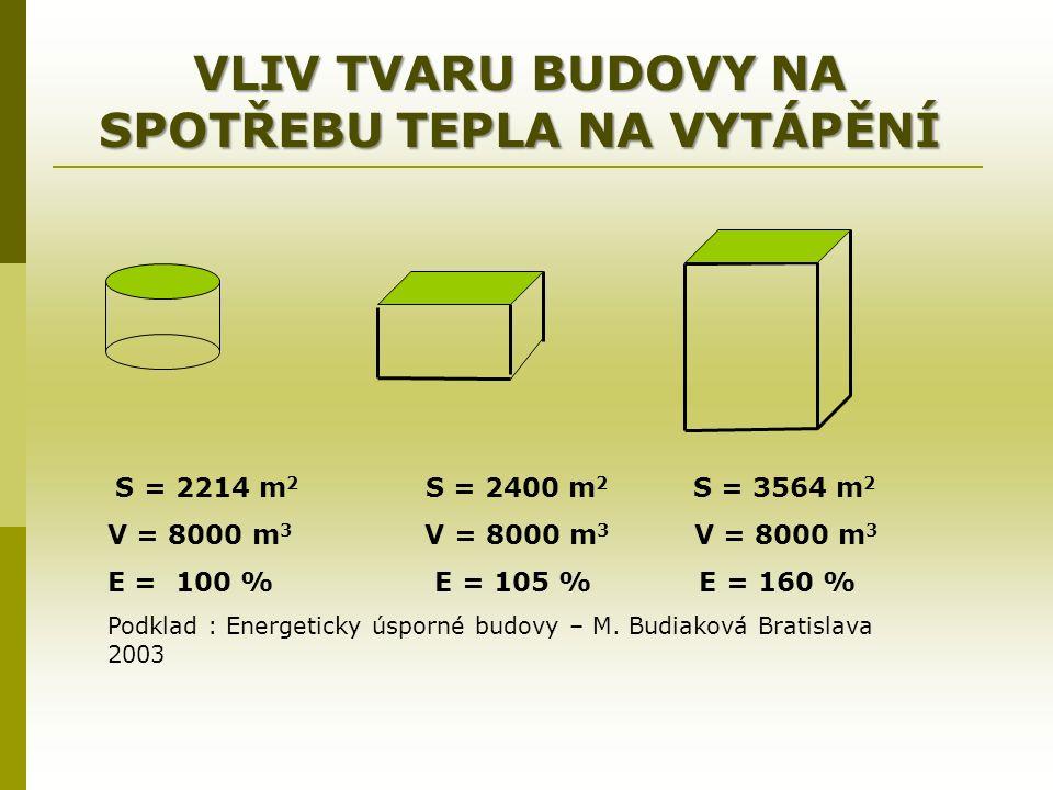 VLIV TVARU BUDOVY NA SPOTŘEBU TEPLA NA VYTÁPĚNÍ S = 2214 m 2 S = 2400 m 2 S = 3564 m 2 V = 8000 m 3 V = 8000 m 3 V = 8000 m 3 E = 100 % E = 105 % E = 160 % Podklad : Energeticky úsporné budovy – M.