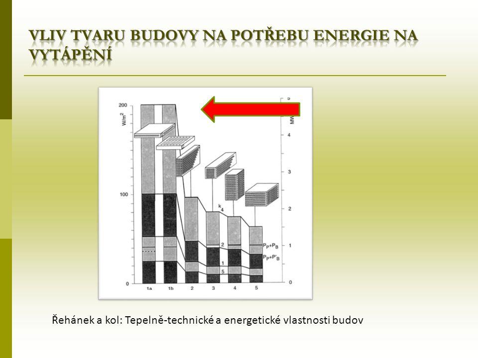 Řehánek a kol: Tepelně-technické a energetické vlastnosti budov