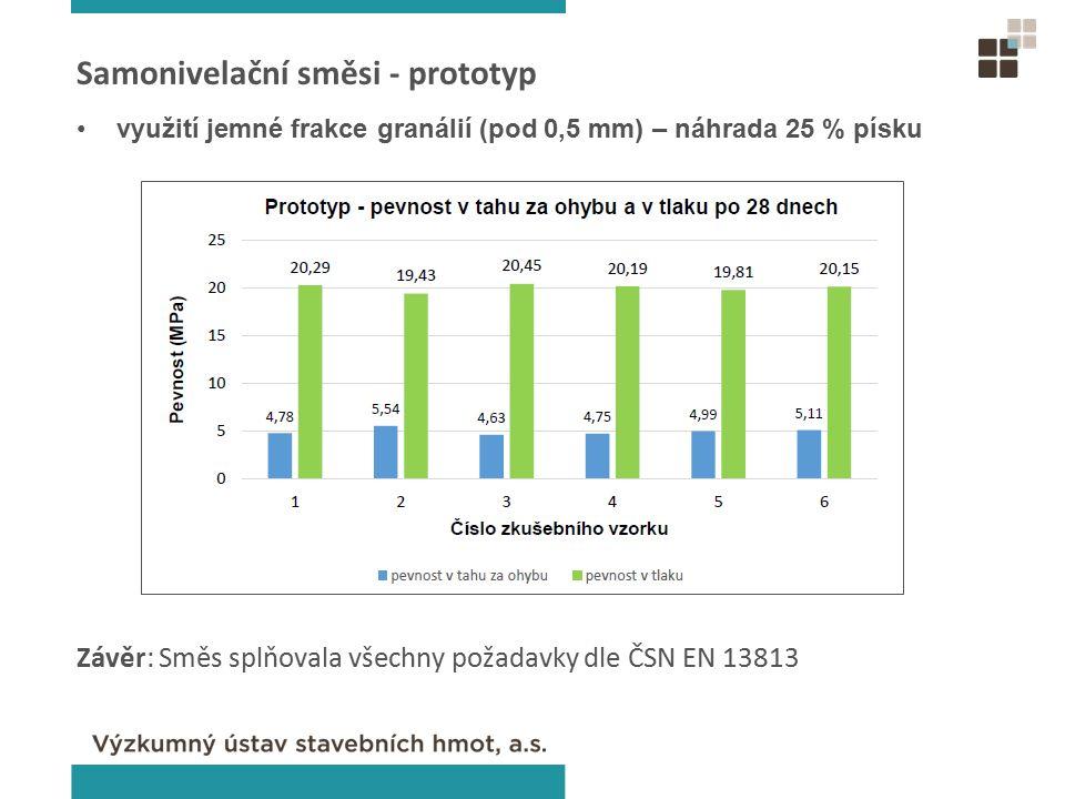 Závěr: Směs splňovala všechny požadavky dle ČSN EN 13813 využití jemné frakce granálií (pod 0,5 mm) – náhrada 25 % písku