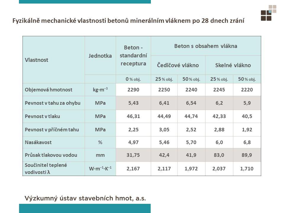 Vlastnost Jednotka Beton - standardní receptura Beton s obsahem vlákna Čedičové vláknoSkelné vlákno 0 % obj.