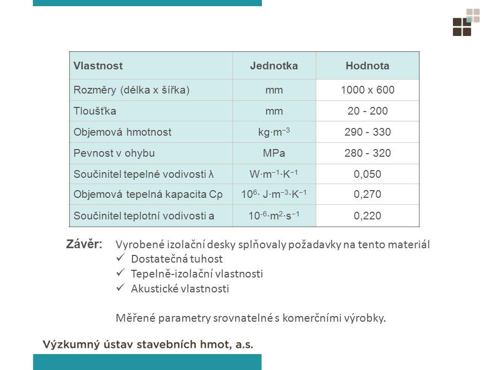 VlastnostJednotkaHodnota Rozměry (délka x šířka)mm1000 x 600 Tloušťkamm20 - 200 Objemová hmotnostkg·m −3 290 - 330 Pevnost v ohybuMPa280 - 320 Součinitel tepelné vodivosti λW·m −1 ·K −1 0,050 Objemová tepelná kapacita Cρ10 6 · J·m −3 ·K −1 0,270 Součinitel teplotní vodivosti a10 -6 ·m 2 ·s −1 0,220 Závěr: Vyrobené izolační desky splňovaly požadavky na tento materiál Dostatečná tuhost Tepelně-izolační vlastnosti Akustické vlastnosti Měřené parametry srovnatelné s komerčními výrobky.