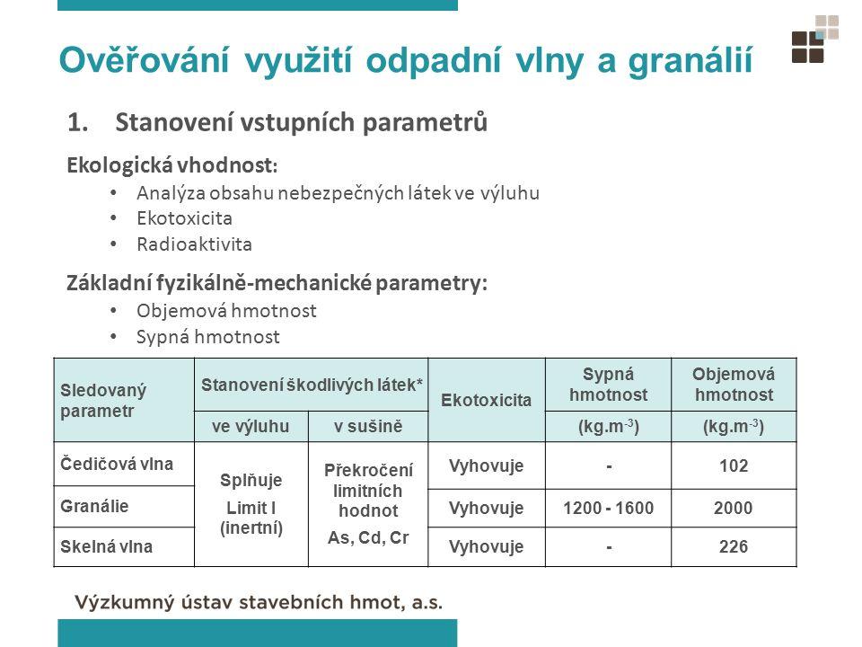 Sledovaný parametr Stanovení škodlivých látek* Ekotoxicita Sypná hmotnost Objemová hmotnost ve výluhuv sušině(kg.m -3 ) Čedičová vlna Splňuje Limit I (inertní) Překročení limitních hodnot As, Cd, Cr Vyhovuje-102 Granálie Vyhovuje1200 - 16002000 Skelná vlnaVyhovuje-226 Ověřování využití odpadní vlny a granálií 1.Stanovení vstupních parametrů Ekologická vhodnost : Analýza obsahu nebezpečných látek ve výluhu Ekotoxicita Radioaktivita Základní fyzikálně-mechanické parametry: Objemová hmotnost Sypná hmotnost