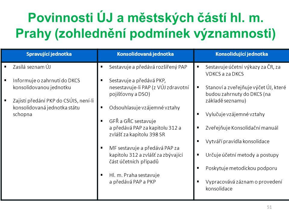 51 Povinnosti ÚJ a městských částí hl. m.