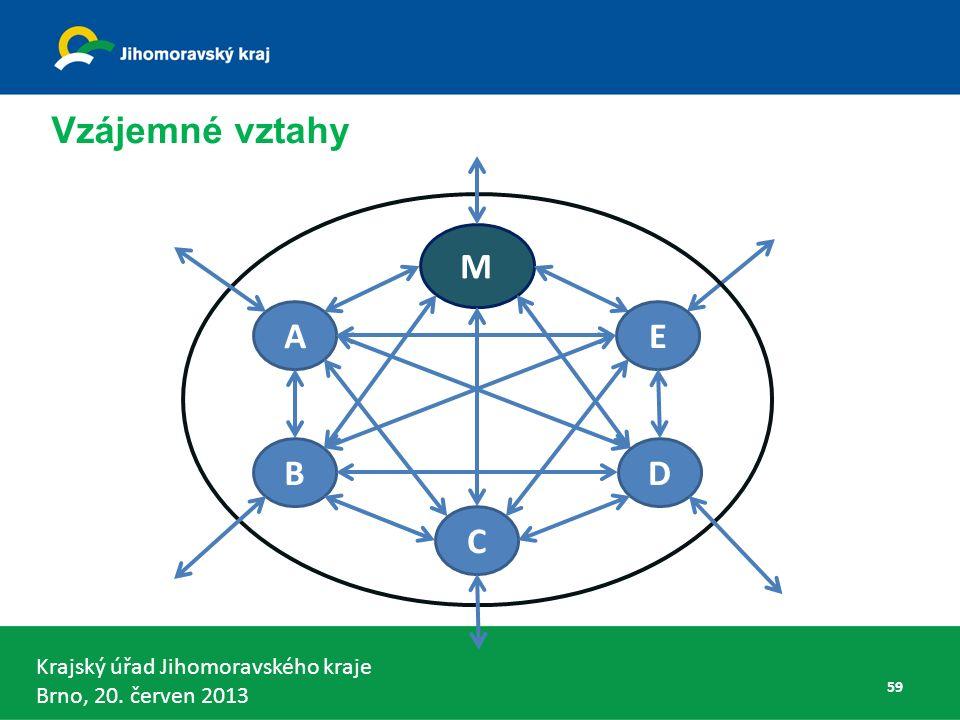 Krajský úřad Jihomoravského kraje Brno, 20. červen 2013 Vzájemné vztahy A M C B E D 59