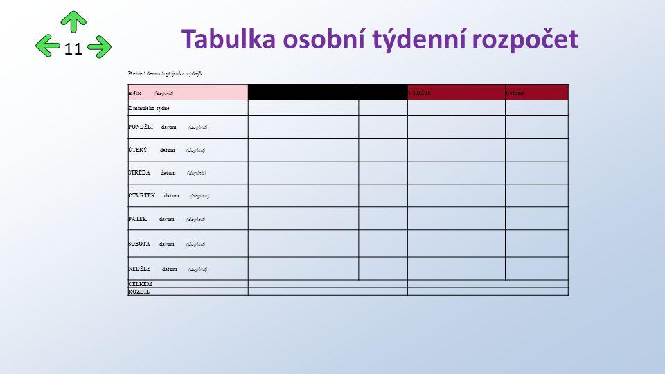 Přehled denních příjmů a výdajů měsíc (doplnit)PŘÍJMYCelkemVÝDAJECelkem Z minulého týdne PONDĚLÍ datum (doplnit) ÚTERÝ datum (doplnit) STŘEDA datum (doplnit) ČTVRTEK datum (doplnit) PÁTEK datum (doplnit) SOBOTA datum (doplnit) NEDĚLE datum (doplnit) CELKEM ROZDÍL Tabulka osobní týdenní rozpočet 11