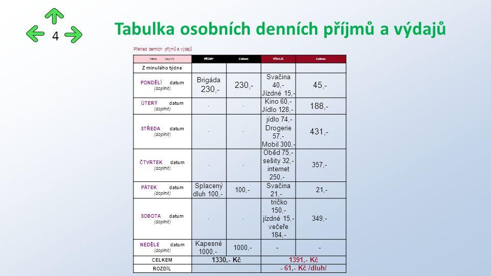 Přehled denních příjmů a výdajů měsíc (doplnit)PŘÍJMYCelkemVÝDAJECelkem Z minulého týdne PONDĚLÍ datum (doplnit) Brigáda 230,- Svačina 40,- Jízdné 15,- 45,- ÚTERÝ datum (doplnit) - - Kino 60,- Jídlo 128,- 188,- STŘEDA datum (doplnit) - - jídlo 74,- Drogerie 57,- Mobil 300,- 431,- ČTVRTEK datum (doplnit) -- Oběd 75,- sešity 32,- internet 250,- 357,- PÁTEK datum (doplnit) Splacený dluh 100,- 100,- Svačina 21,- 21,- SOBOTA datum (doplnit) - - tričko 150,- jízdné 15,- večeře 184,- 349,- NEDĚLE datum (doplnit) Kapesné 1000,- 1000,- - - CELKEM 1330,- Kč1391,- Kč ROZDÍL - 61,- Kč /dluh/ Tabulka osobních denních příjmů a výdajů 4