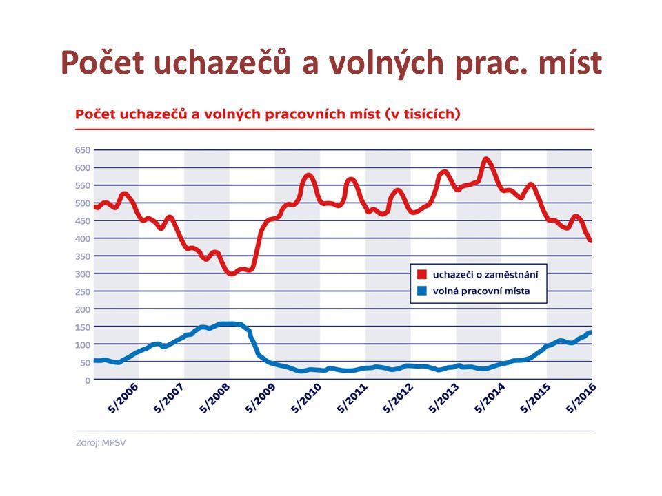 Počet uchazečů a volných prac. míst