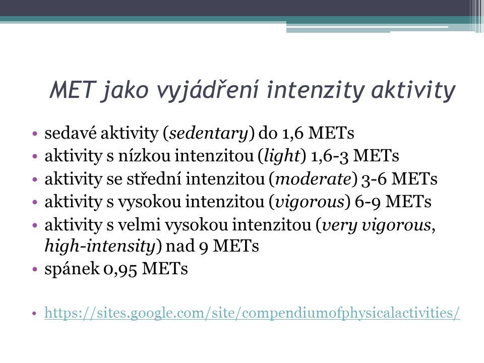 MET jako vyjádření intenzity aktivity sedavé aktivity (sedentary) do 1,6 METs aktivity s nízkou intenzitou (light) 1,6-3 METs aktivity se střední intenzitou (moderate) 3-6 METs aktivity s vysokou intenzitou (vigorous) 6-9 METs aktivity s velmi vysokou intenzitou (very vigorous, high-intensity) nad 9 METs spánek 0,95 METs https://sites.google.com/site/compendiumofphysicalactivities/