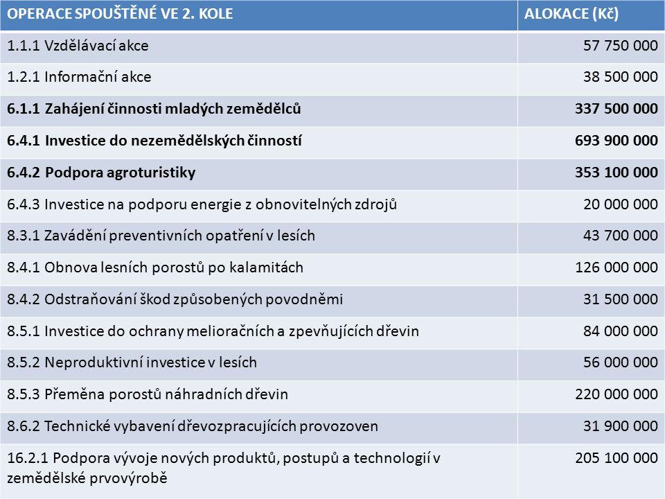 OPERACE SPOUŠTĚNÉ VE 2. KOLEALOKACE (Kč) 1.1.1 Vzdělávací akce57 750 000 1.2.1 Informační akce38 500 000 6.1.1 Zahájení činnosti mladých zemědělců337
