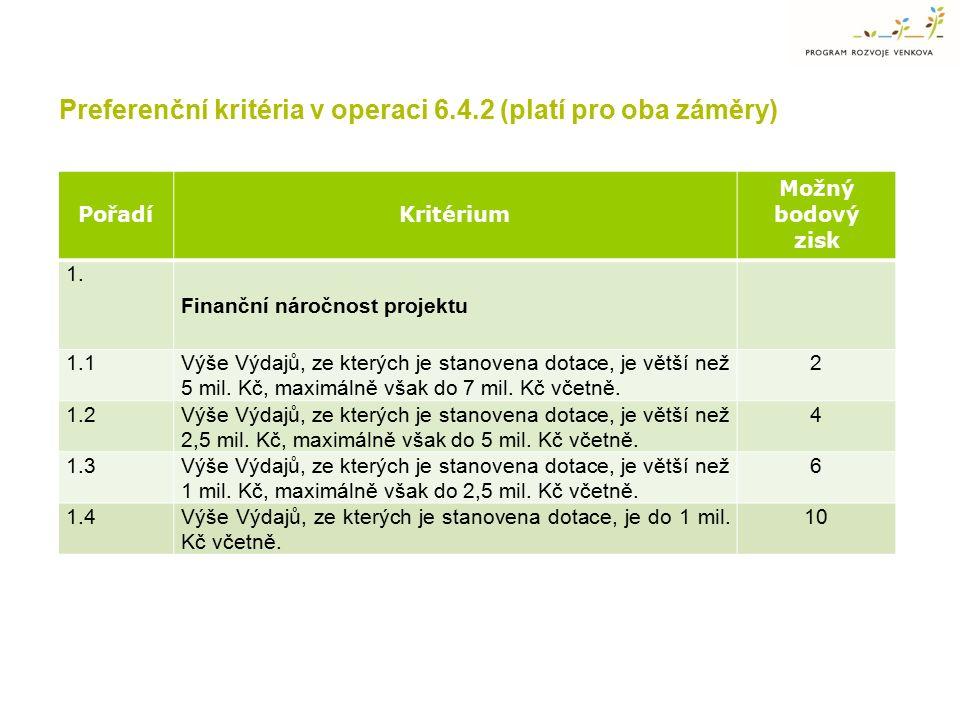 PořadíKritérium Možný bodový zisk 1. Finanční náročnost projektu 1.1Výše Výdajů, ze kterých je stanovena dotace, je větší než 5 mil. Kč, maximálně vša